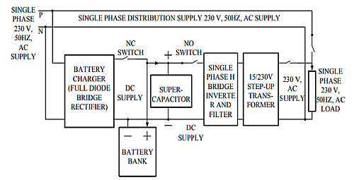 Block diagram of proposed scheme of single phase inverter with supercapacitor (Image courtesy of Reference 1)