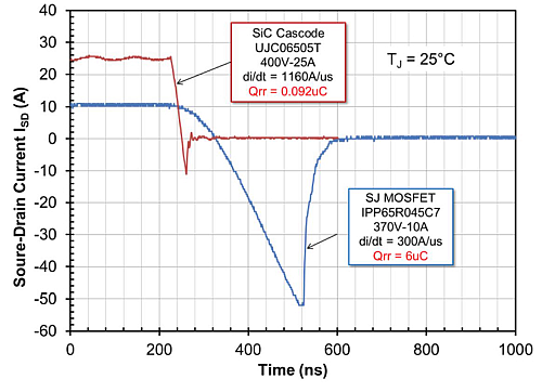 Reverse recovery characteristics - Si cascode v. Si-MOSFET