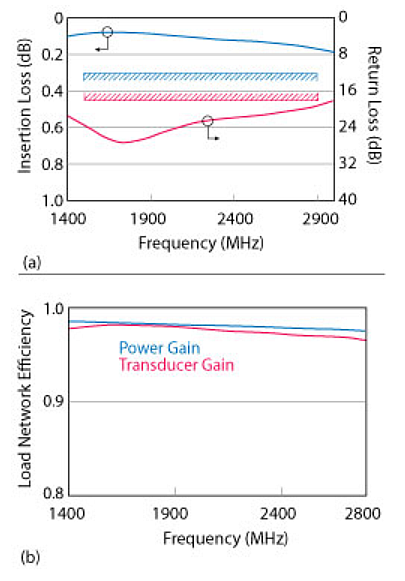 The' Distributed load network loss and match (a) and transducer and operational power gain vs. frequency (b) 'of a RF Power Amplifier built with GaN material. (Source: Designing A Broadband, Highly Efficient, GaN RF Power Amplifier By: J. Brunning and R. Rayit, SARAS Technology, Leeds, U.K.)
