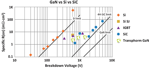 'Silicon-based power transistors are reaching limits of operating frequency, breakdown voltage and power density in the power electronics industry and GaN's performance is beginning to shine. By no means is silicon going extinct, but energy requirements are continuing to increase, thereby requiring new methods and materials to be investigated/used to meet these demands (Source: Transphorm) .'