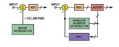 The noise added to the input of the A/D converter can be generated by an analog noise circuit or a digital random-noise generator. (Image source: Analog Devices)