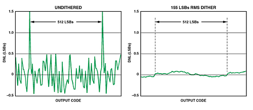 Adding the random noise can also improve SFDR, as shown by these DNL plots for the Analog Devices AD6645 converter, without (left) and with (right) dither. (Image source: Analog Devices)