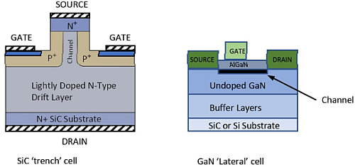SiC JFET structure gives lower ON-resistance than GaN built using lateral construction.