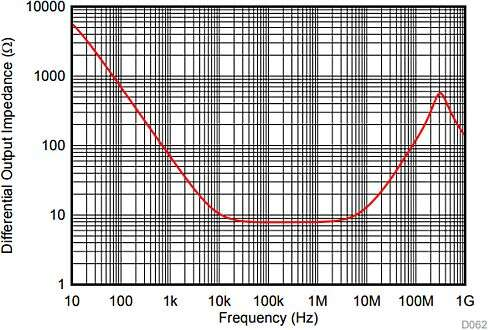 THS4551 open loop differential output impedance (Figure 68 in Reference 3 data sheet link below).