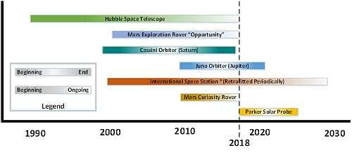 Mission Life Times for Various Space Applications