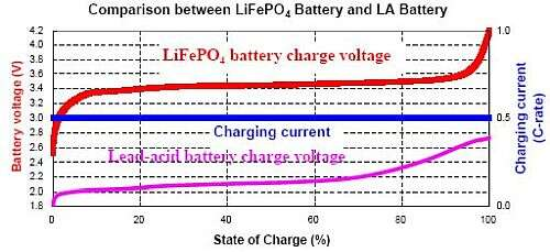 Planet Analog - How to Charge Lithium Iron Phosphate