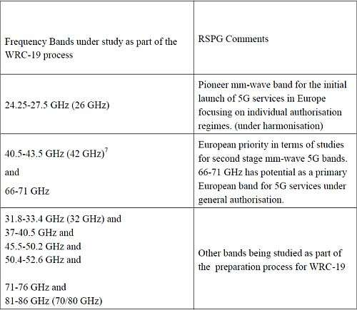 'The various bands under consideration for 5G above 24 GHz' (Source: RSPG Second Opinion on 5G networks)
