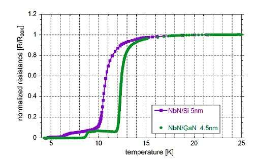 'Resistance versus temperature curve of the HEB bridges made of NbN, which was grown onto Si substrate (Tc=10.5 K) and GaN buffer-layer (Tc=12.5 K).' (Source: Study of IF bandwidth of NbN hot electron bolometers on GaN buffer layer using a direct measurement method)