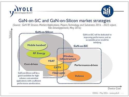 The market strategies related to the utilization of GaN material in electronics (Source: Yole Développement)