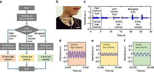 (a) The working procedure of the artificial throat; (b) The tester wearing the LIG artificial throat. (Scale bar, 1 cm); (c) high-volume, low-volume and elongated tone hum are detected by LIG throat and converted into high-volume 1- kHz, low-volume 10-kHz and low-volume 5-kHz sound, respectively; (d) The magnified wave of high-volume 10 kHz sound. (e) The magnified wave of low-volume 10-kHz sound; (f) The magnified wave of low-volume-5 kHz sound. (image source: Tsinghua University)