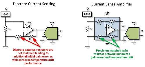 Comparison between the gain network of a discrete current sensing implementation and an integrated current sense amplifier