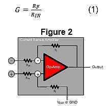 A current sense amplifier integrates an op amp with the gain resistors in a differential configuration