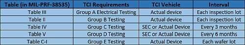 Groups A, B, C, D, and E Testing