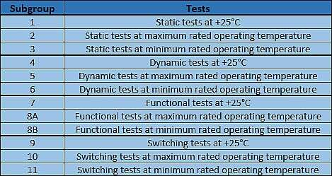 Subgroups for Group A Electrical Testing