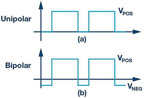 (a) Unipolar and (b) bipolar gate drive waveforms.