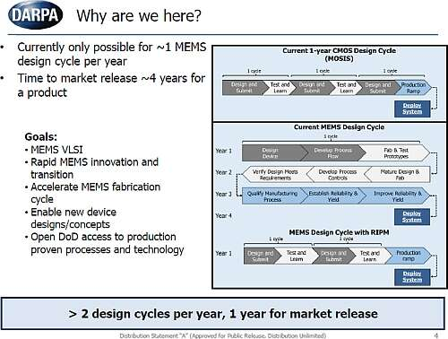 Dr. Polcawich's slide for a call-to-action to accelerate MEMS technology and fabrication (Image courtesy of DARPA)