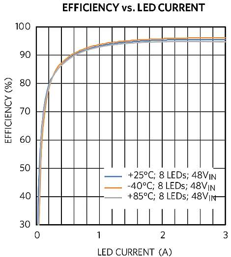 LED Driver Solution Efficiency vs. Load Current