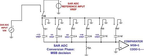 Click here for larger image  Binary-weighted capacitor array on a SAR ADC