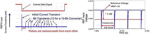 Click here for larger image  SAR ADC reference input current and voltage transients during conversion.