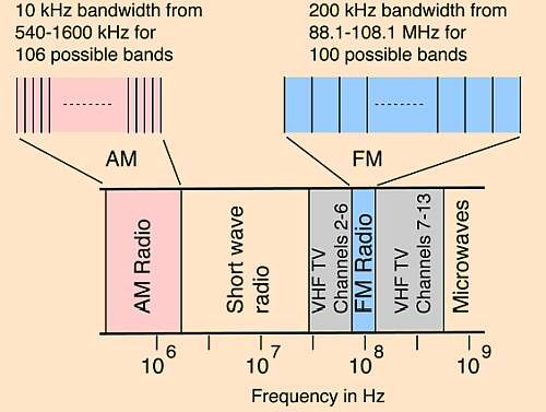 The broadcast AM band is in a fertile region for EMI/RFI, and the amplitude modulation is very sensitive to noise. (Image source: HyperPhysics, Georgia State University)