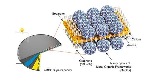 The construct for nMOF supercapacitors (Source: yaghi.berkeley.edu)