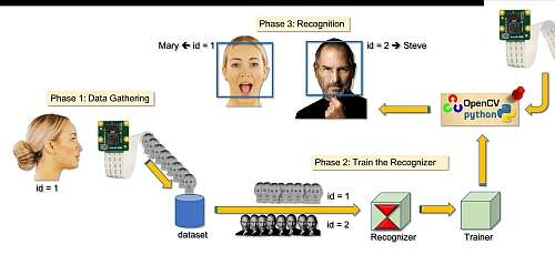The block diagram of a facial recognition system (Source: Towards Data Science)