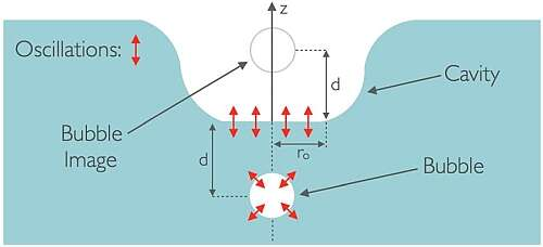A simplified schematic shows the entrained bubble oscillations driving oscillations of the water surface; the oscillations are indicated by double-headed red arrows. (Image source: Nature/Springer Nature Publishing AG)
