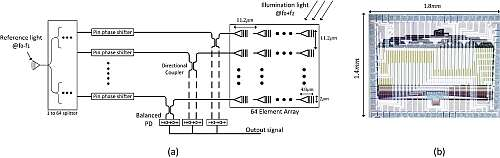 a) Functional schematic of the lensless camera based on an integrated, all-optical phased array topology; (b) Photograph of the complete IC device. (Image courtesy of Caltech paper 'An 8x8 Heterodyne Lens-less OPA Camera.')  Click here for larger image