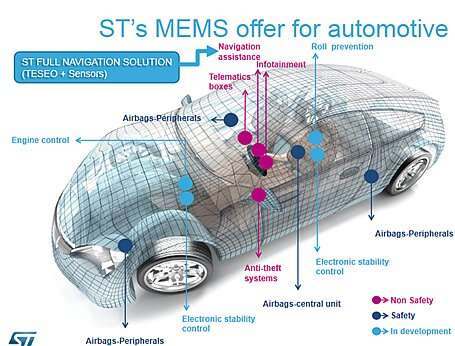 The MEMS offer from STMicroelectronics Company for automotive applications (Source: st.com)