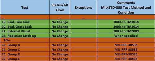 ADI Standard Space Level Flow (Focus on Steps 19-22)