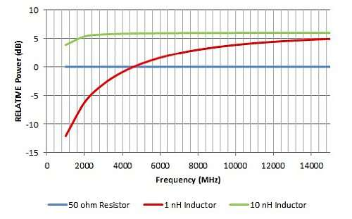 Theoretical relative output power compared to a 50 Ω pull-up resistor
