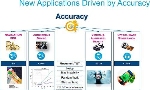 The application scenario for the STMicroelectronics Company includes both virtual Augmented Reality and Autonomous Driving (Source: st.com)