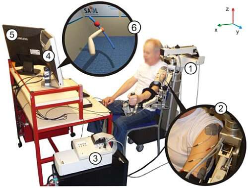 Robotics applied to rehabilitation of stroke patients. SAIL system components: 1) Hocoma ArmeoSpring support, 2) surface electrodes on triceps brachii and anterior deltoid muscles, 3) realtime processor and interface module, 4) monitor displaying VR task, and 5) monitor displaying therapist user interface. 6) shows an example of a reaching task displayed to a stroke participant with left hemipshere damage. An image of their own arm is shown and they are encouraged to follow a sphere which moves along a reference path (the trajectory); in this case from bottom right to top left. (Source: OPENi)