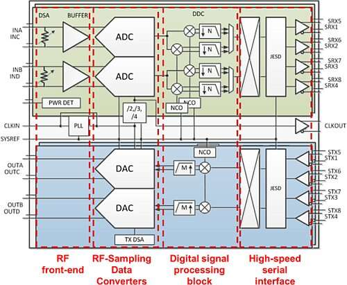Functional blocks of AFE7444/AFE7422 RF-sampling transceivers