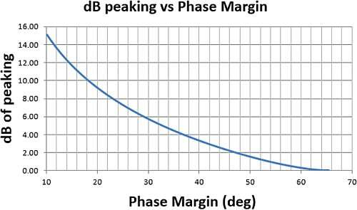 Small Signal (non-slew limited) response peaking vs. LG phase margin.