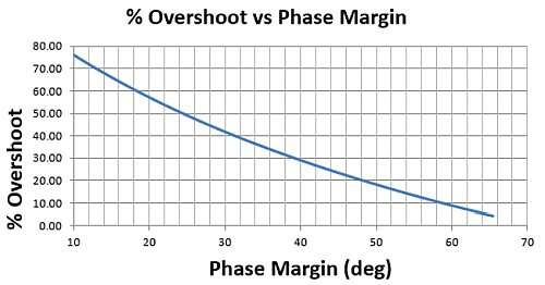 Small Signal (non-slew limited) Step Response Overshoot vs LG phase margin.