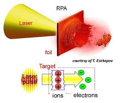 The image of Proton generation at a thin foil target by intense, ultra-short LASER pulse irradiation, formerly used in cancer treatment, now used in a compact proton beam for solar cell irradiation tests. (Image courtesy of Reference 1)