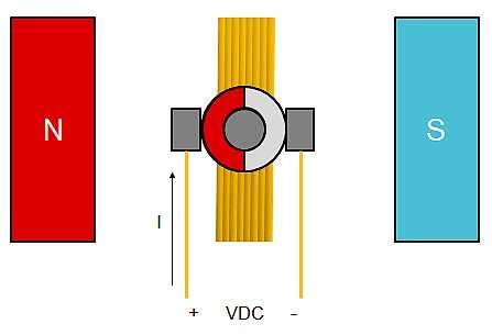 Brushed-DC motor construction