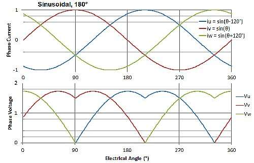 Sinusoidal commutation