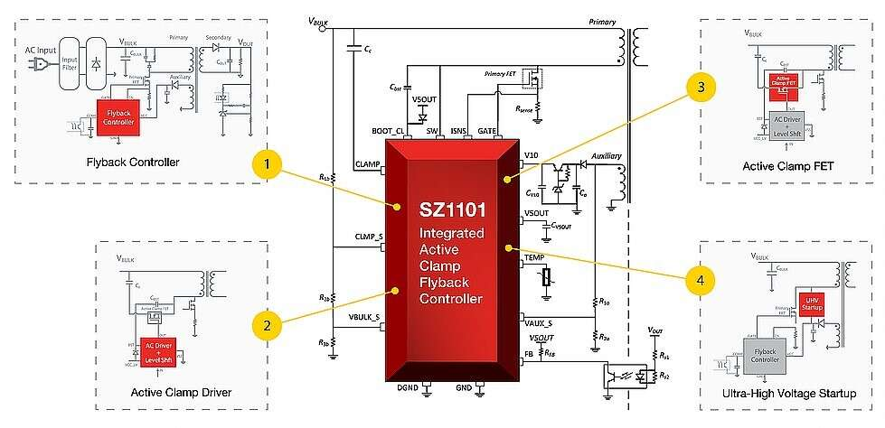 The SZ1101 Flyback PWM Controller integrates these four key parts of the circuit architecture for AC/DC Power Adapters for a high-power density architecture. Lower cost transformers, SR FET, clamp cap, and input filter make for a small/low cost design needed in power adapters. (Image courtesy of Silanna)