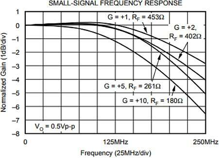 Measured small signal response over gain for the current feedback OPA691.