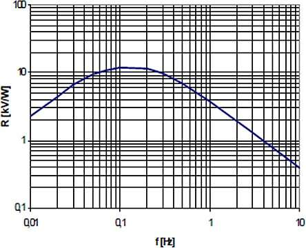 Frequency response of the sensor.