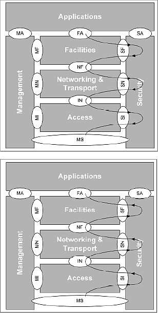 The encryption/decryption process for inter-vehicle communication in ETSI 102: a) upper figure is encryption process; b) lower figure is decryption process (Image courtesy of Reference 2)