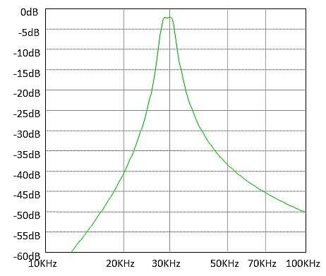 The frequency response of our hand-designed filter.