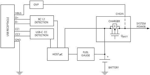 USB 3.1 Type-C Typical Power Management System