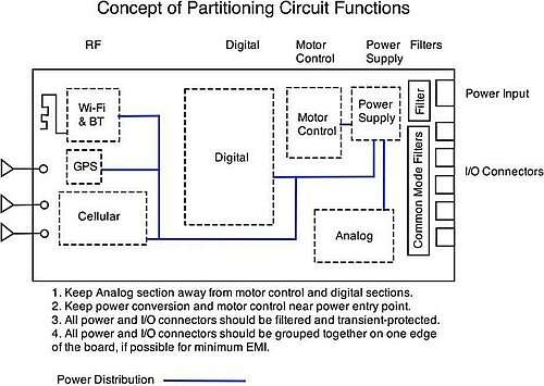 Keep motor control circuits near the power supply, RF circuits far away from sensitive analog signals, and digital circuits some distance away from analog circuits.