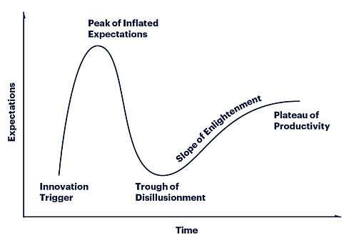 The generalized Gartner hype-cycle chart can be applied to many developments under way but cannot anticipate unexpected advances or 'accidental' discoveries. (Image source: Gartner, Inc)