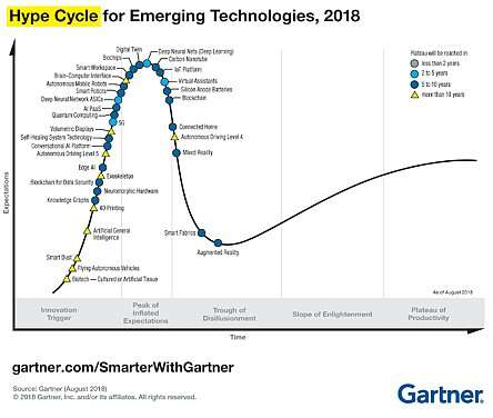 Click here for larger image  The experts at Gartner detail their hype-cycle chart every year with the current 'hot topics' and their assessment of where each really stands. (Image source: Gartner, Inc.)