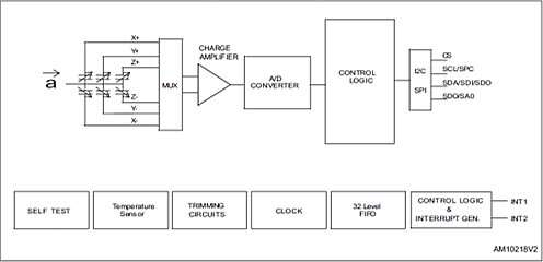 Click here for larger image The block diagram of the MIS2DH 'an ultra-low-power high performance three-axis linear accelerometer with digital I2C/SPI serial interface standard output. The MIS2DH has user-selectable full scales of ±2g/±4g/±8g/±16g and is capable of measuring accelerations with output data rates from 1 Hz to 5.3 kHz.' made by the STMicroelectronics Company (Source: STMicroelectronics)