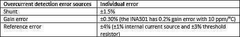 Worst Case Error s for INA301 implementation